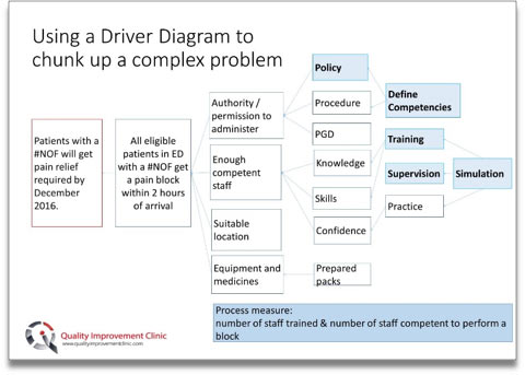 quality improvement clinic blog post - using driver diagrams
