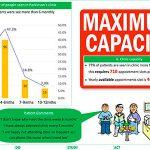 Capacity & Capability