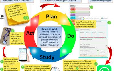 Improving pledge quantity by improving pledge quality